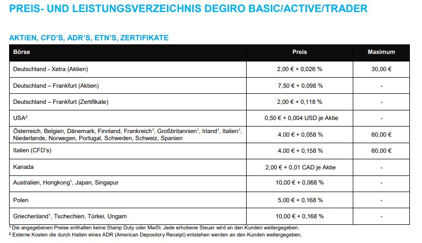 Preisverzeicnis von DEGIRO (Stand 8/2018)