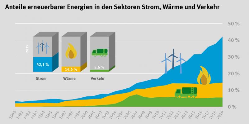 erneuerbare Energien - Energie Aktien