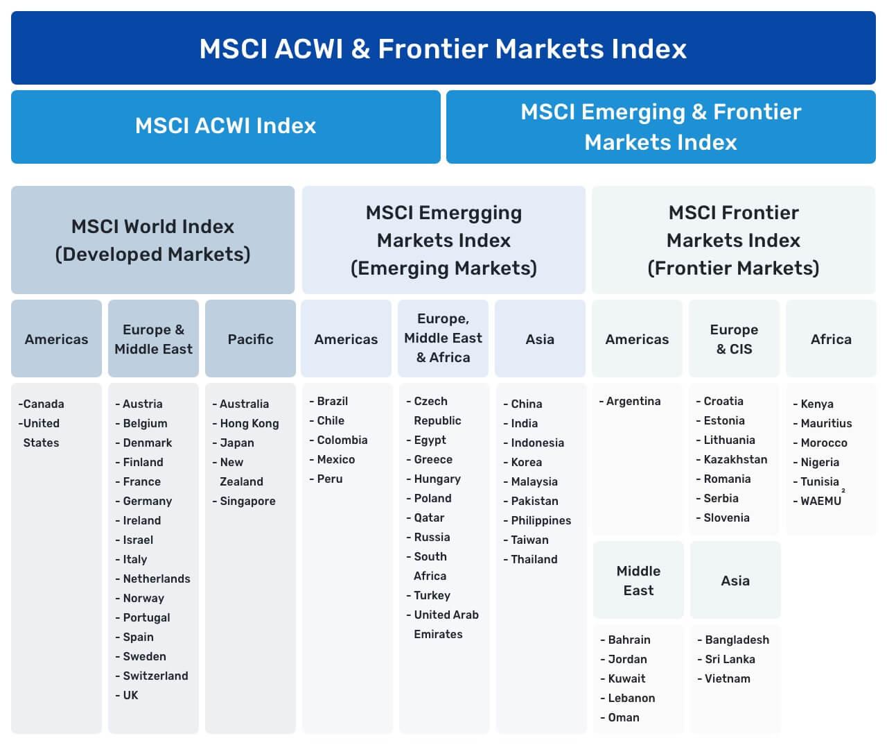 In einer Grafik werden MSCI ACWI und der Frontier Markts Index auf weitere Unter-Indizes aufgeschlüsselt - Schwellenländer
