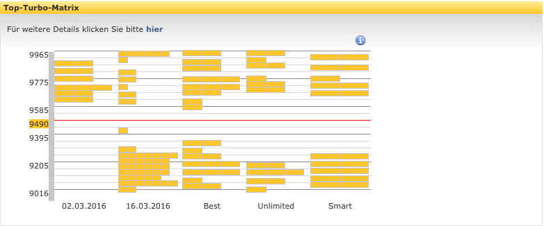 Commerzbank Zertifikate - Turbo Zertifikate