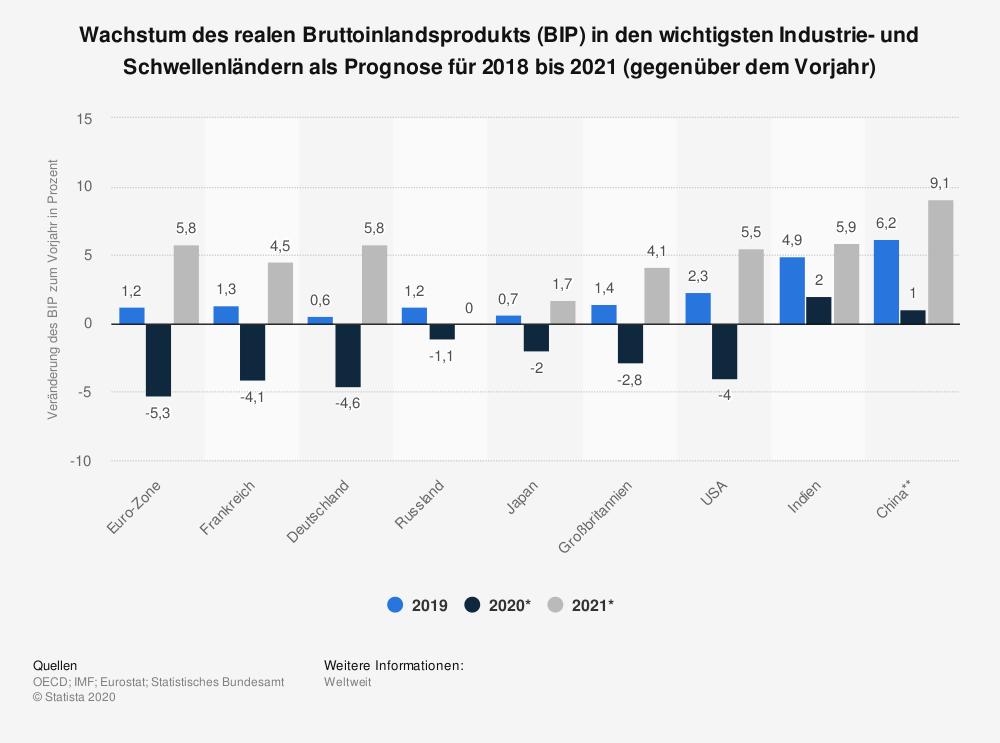 Die Grafik zeigt in einem Balkendiagramm das Wachstum des realen Bruttoinlandsprodukts (BIP) in den wichtigsten Industrie- und Schwellenländern im Jahr 2020 und Prognosen für 2021 bis 2022 - Schwellenländer
