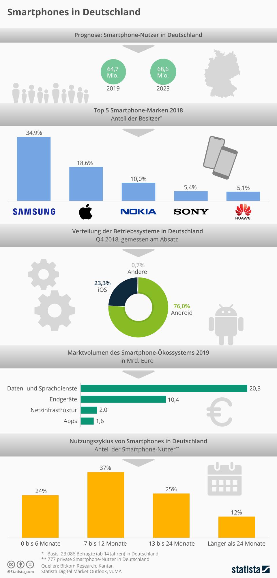 Samsung Basisdaten