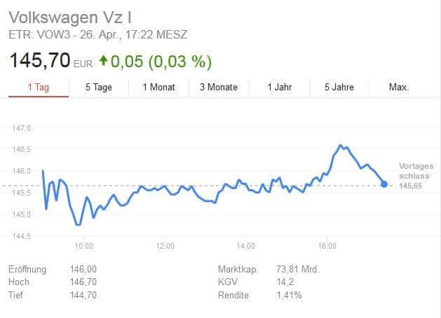 Die VW Aktie