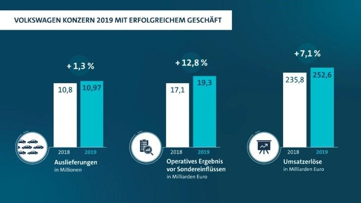 Volkswagen Geschäftszahlen