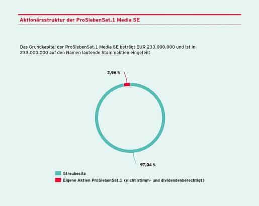 Die prosiebensat1 Aktionärsstruktur