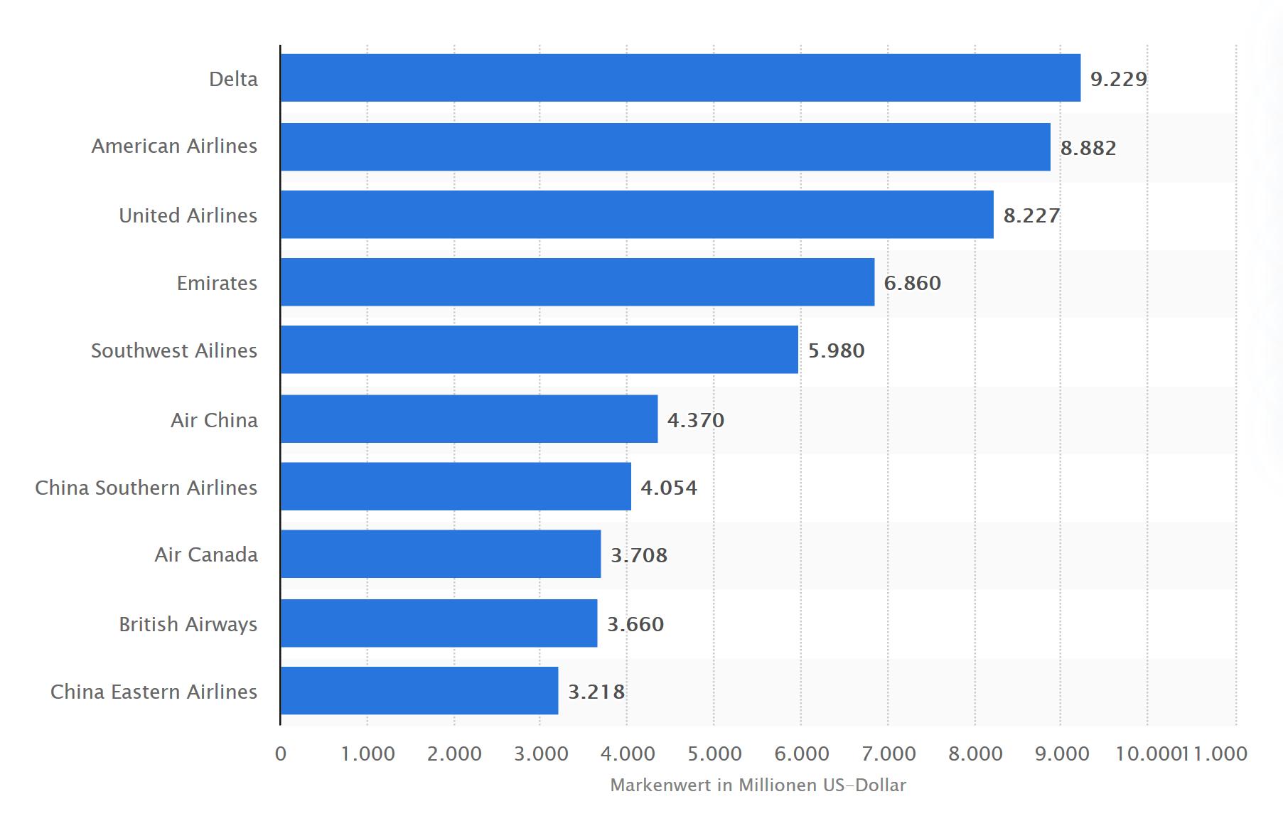 Die zehn größten Airlines nach Markenwert