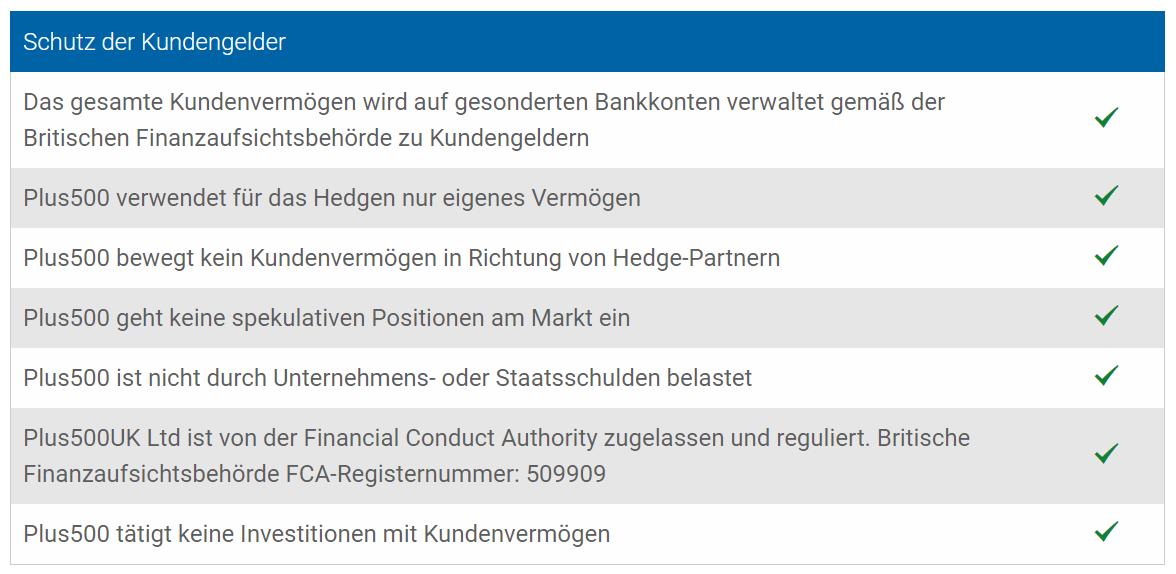 Schutz durch die UK Financial Conduct Authority