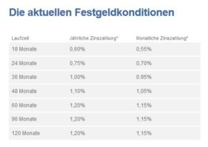 VTB Direktbank Festgeld Konditionen