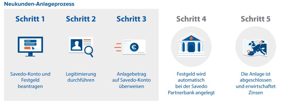 Banka Kovanica Festgeldkonto Erfahrungsberichte