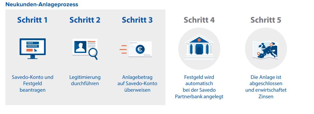 KentBank Festgeldkonto Erfahrungsbericht