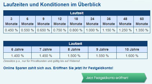 DenizBank Festgeldkonto Erfahrungen