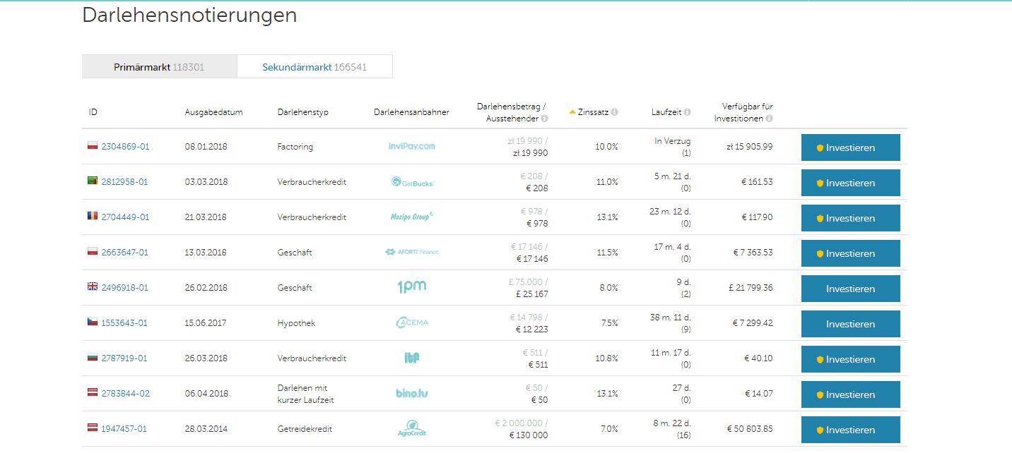 Mintos P2P Kredit Plattform