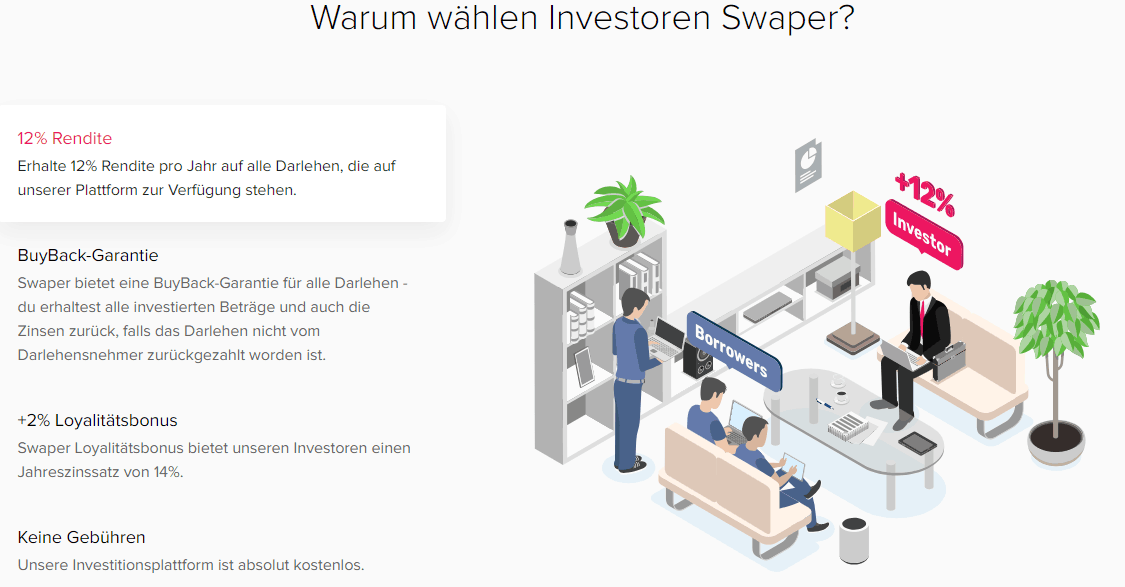 Swaper Rendite