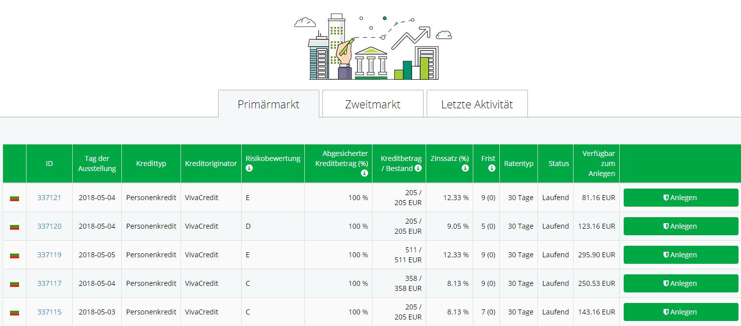 iuvo Group P2P Plattform