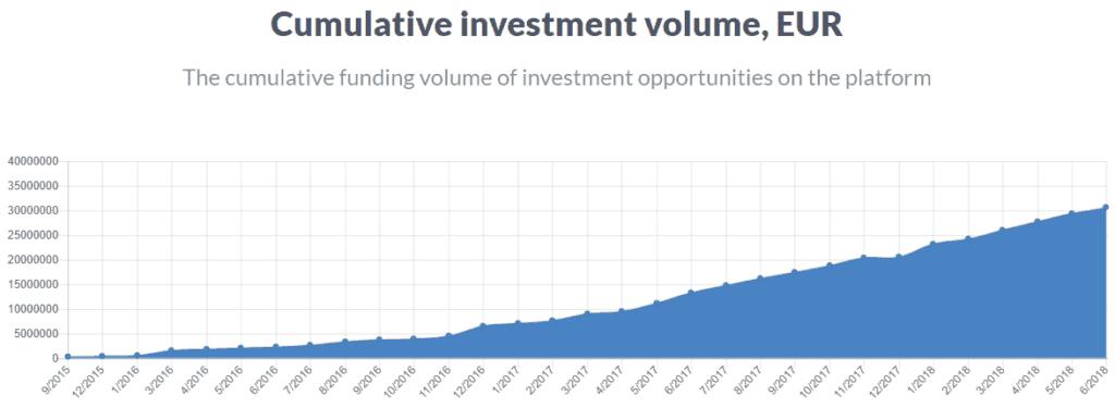 Crowdestate Investieren