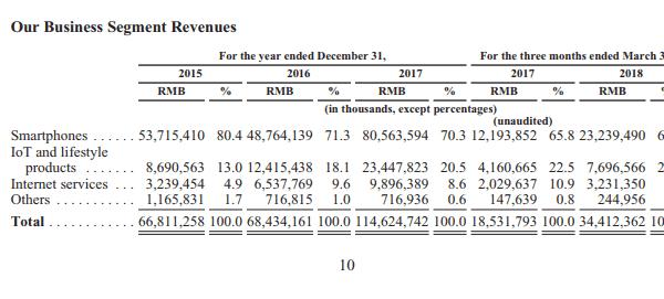 Börsenprospekt Xiaomi 2018 Umsatzaufteilung