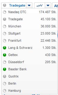 Auszug Börsenplätze für Xiaomi Aktie in Deutschland