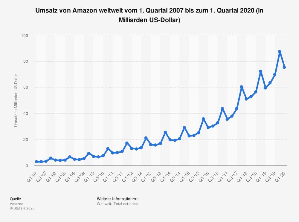 Statistik des Umsatzes von Amazon von 2007 bis zum ersten Quartal 2020
