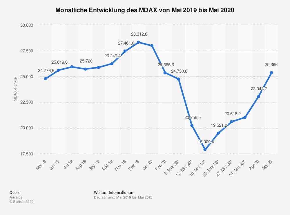 Monatlich Entwicklung des MDAX von Mai 2019 bis Mai 2020