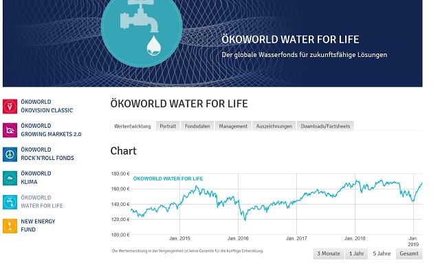 Ökoworld Website - Investieren in Wasseraktien