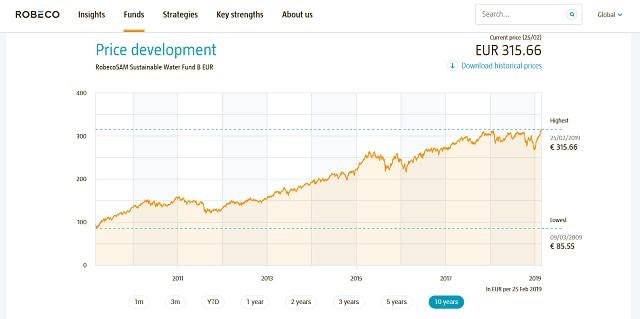 Entwicklung des Fonds - Robeco - Wasser Aktien