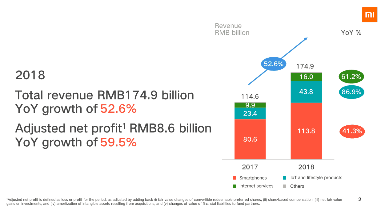 Präsentation Xiaomi 2018 Gewinnwachstum