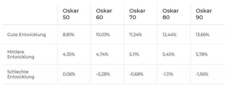Rendite - Oskar ETF Erfahrungen