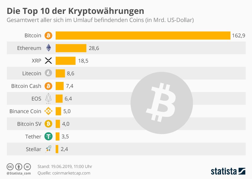 Anteil Kryptowährungen Grafik