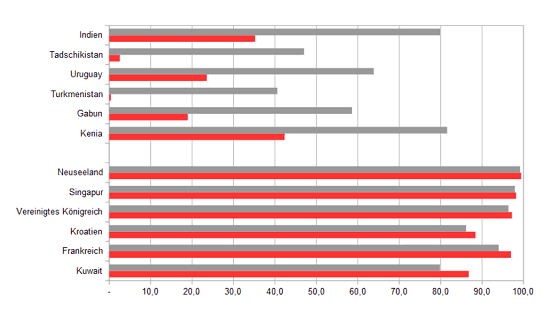 Säulendiagramm über den Anteil der Personen mit Bankkonten in verschiedenen Ländern
