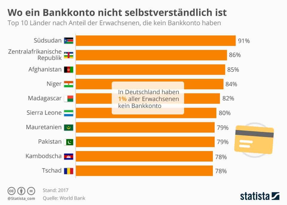 Menschen ohne Bankkonto