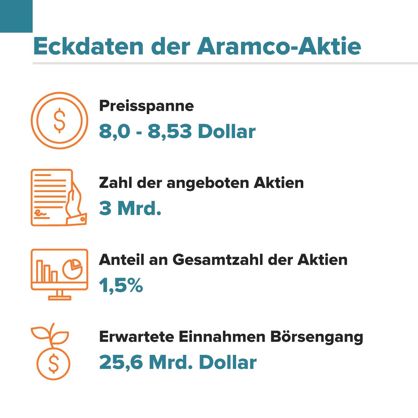 Eckdaten Aramco Aktie