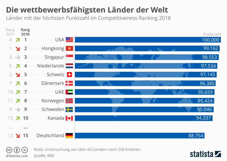Balkendiagramm Die wettbewerbsfähigsten Länder der Welt