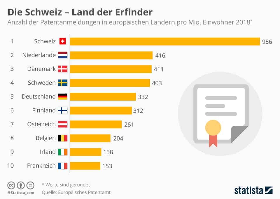 Balkendiagramm Patentanmeldungen in europäischen Ländern mit Schweiz an der Spitze