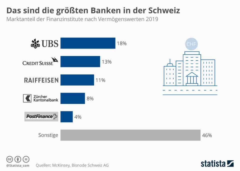 Balkendiagramm: die größten Banken in der Schweiz