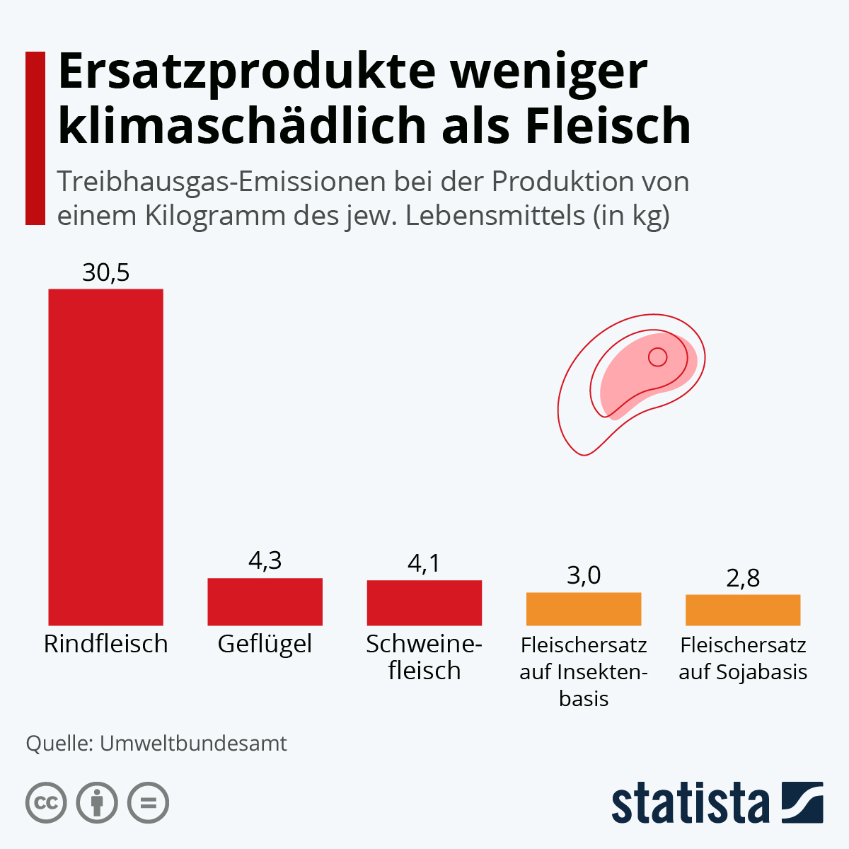 Grafik Fleisch und CO2
