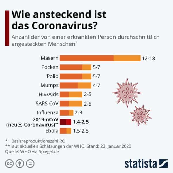 Corona Virus Übertragung Statistik