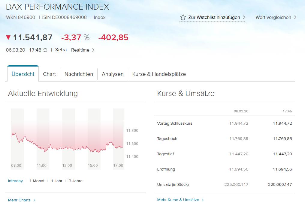 Screenshot DAX Index zur Watchlist hinzufügen