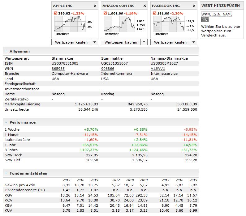 Screenshot Wertpapiere vergleichen