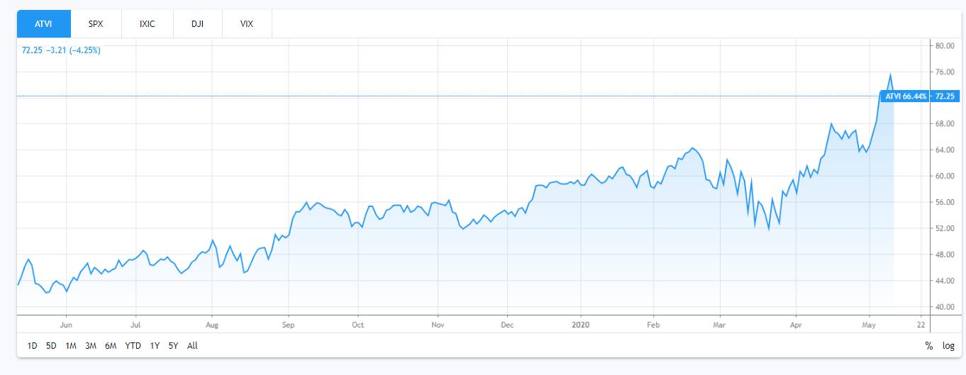 take two stock chart