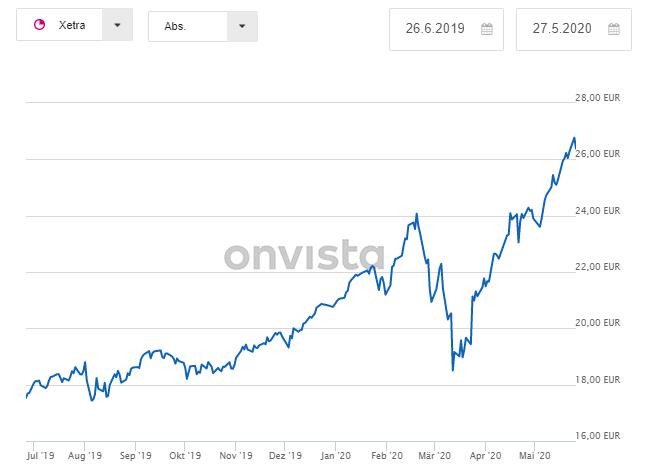 vaneck stock chart