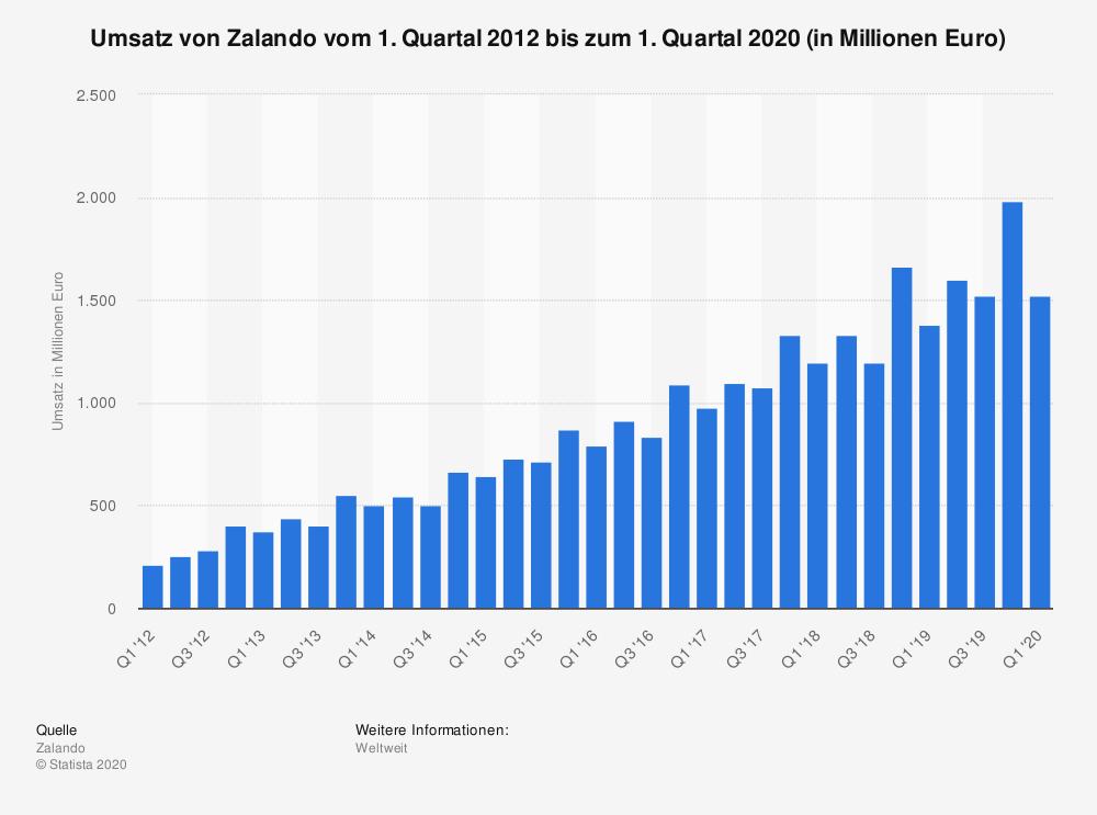 Quartalszahlen Zalando. BU