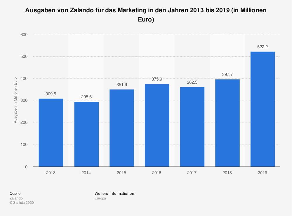Zalando_Marketing_Ausgaben, BU