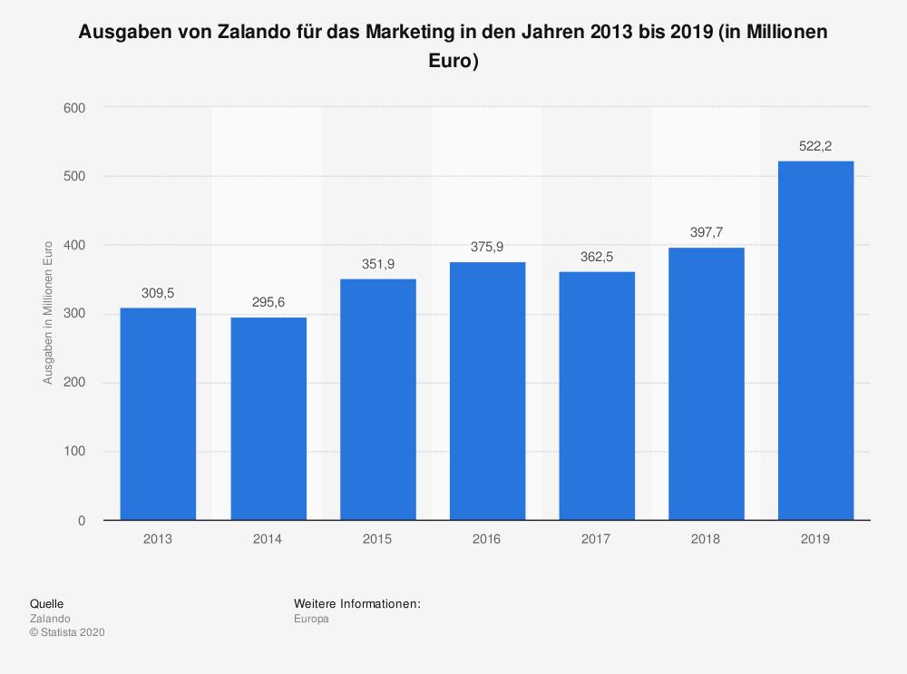 Zalando_Marketing_Ausgaben, BU