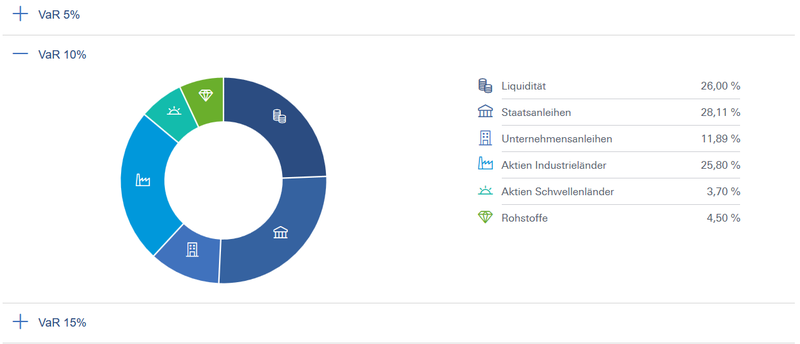 robin ansicht des portfolios mit VaR 10%