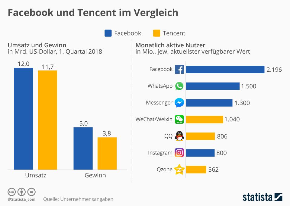 Facebook und Tencent im Vergleich - Chinesische Aktien