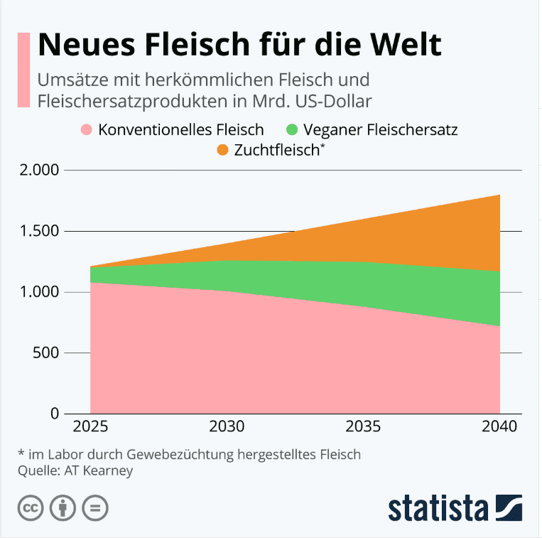 Diagramm, dass die geschätzten Umsätze mit herkömmlichen Fleisch und Fleischprodukten 2025-2040 anzeigt