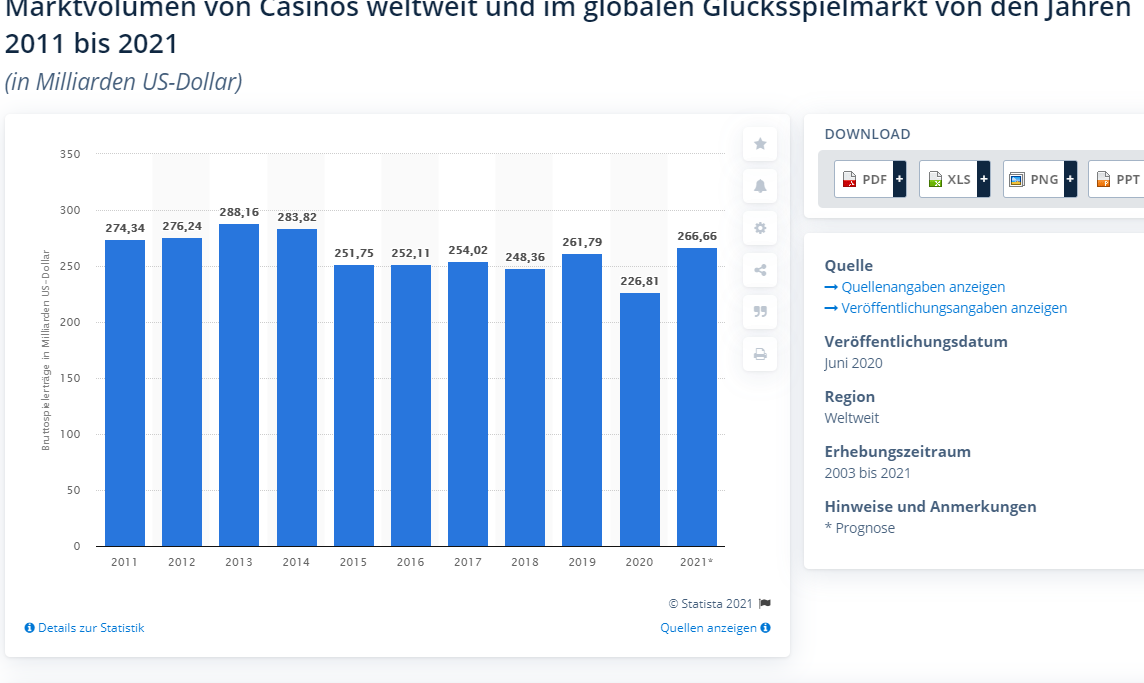 Die Statistik zeigt die Entwicklung des Marktvolumens von stationären Casinos und Online-Glücksspielmarkt bis 2020. (Casino Aktien)
