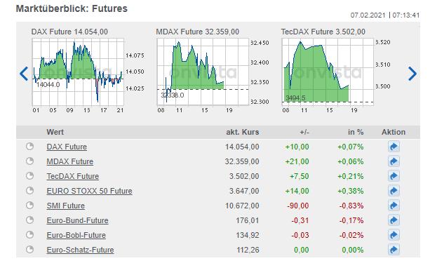 beliebte Future zeigt onvista in einem Marktüberblick - Futures handeln