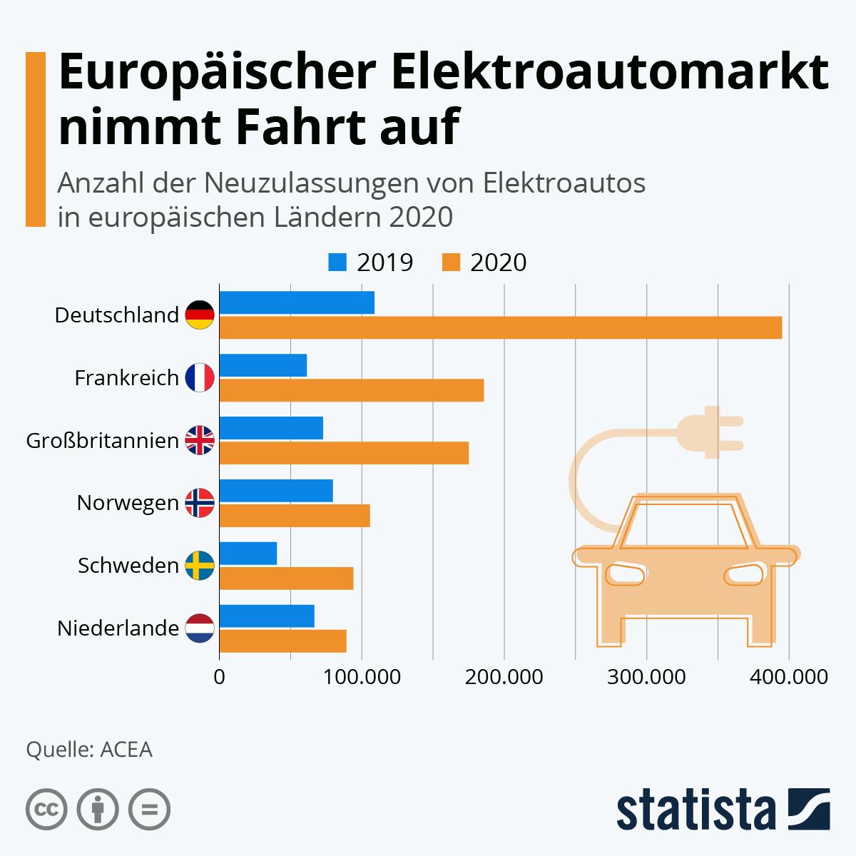 Elektroautoverkauft Grafik