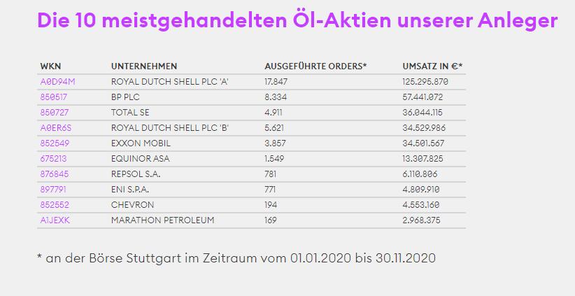 Übersicht über die 10 meistgehandelten Öl Aktien an der Börse Stuttgart von 01/2020 bis 11/2020